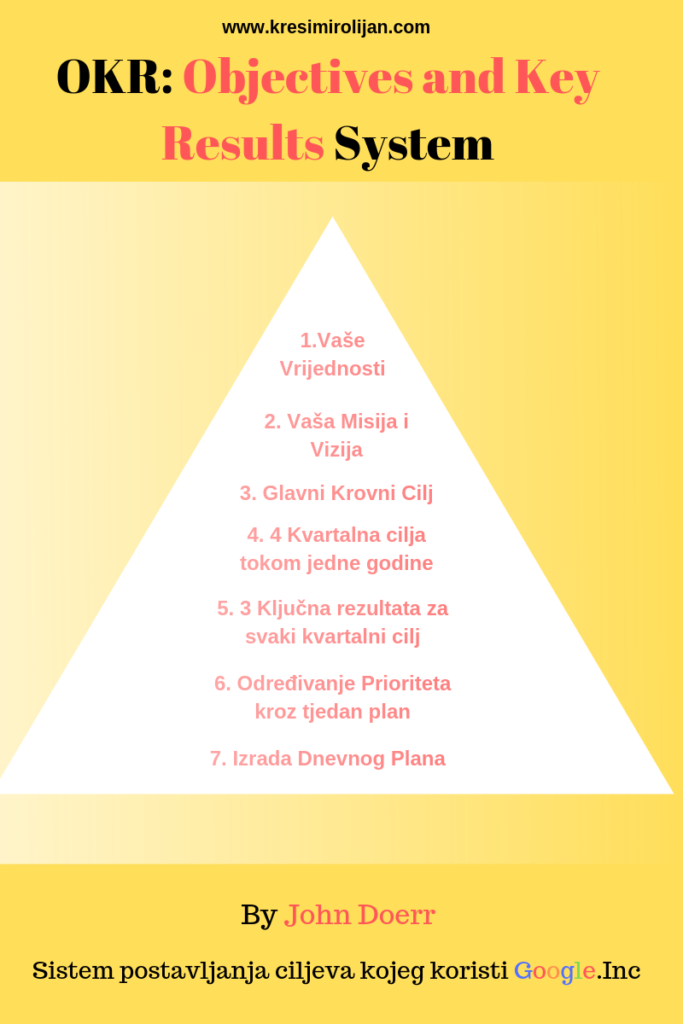 kako postaviti ciljeve piramida