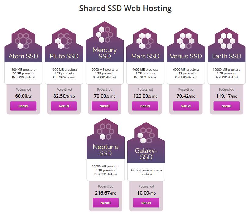ponuda hosting paketa za blog