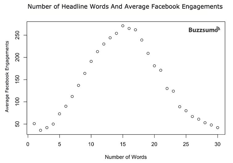 broj riječi za naslov je najbolje od 13 do 18