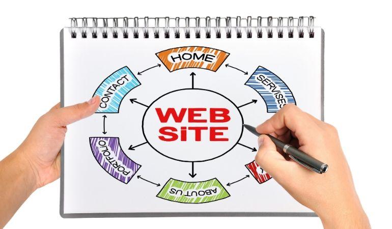 proces izrade web stranice